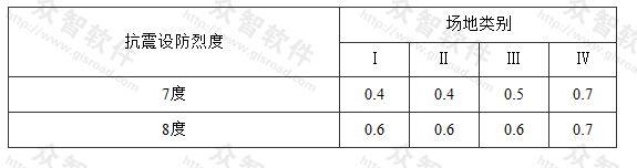 表A.2.1 应力折减系数