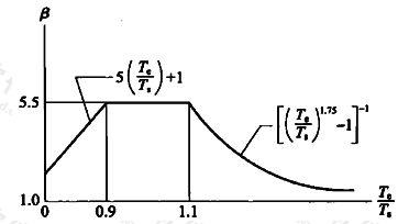图C.0.1 楼层动力放大系数曲线