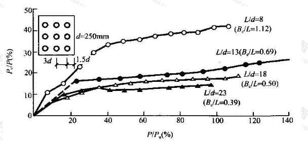 粉土中承台分担荷载比Pc/P随承台宽度与桩长比Bc/l的变化