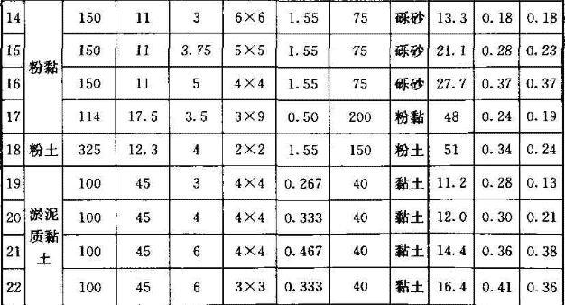 承台效应系数模型试验实测与计算比较