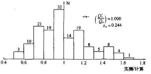 干作业钻孔桩(144根)极限承载力实测/计算频数分布
