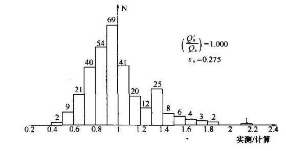 预制桩(317根)极限承载力实测/计算频数分布
