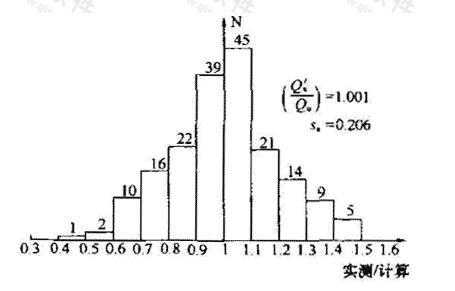 水下钻(冲)孔桩(184根)极限承载力实测/计算频数分布
