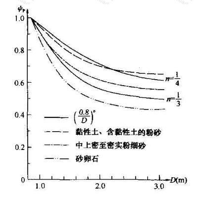 大直径桩端阻尺寸效应系数ψp与桩径D关系计算与试验比较