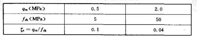 Thorne(1997)的试验结果