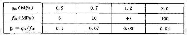 Shin and chung(1994)和Lam et al(1991)试验结果