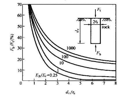 嵌岩桩端阻分担荷载比随桩岩刚度比和嵌岩深径比的变化(引自Pells and Turner,1979)