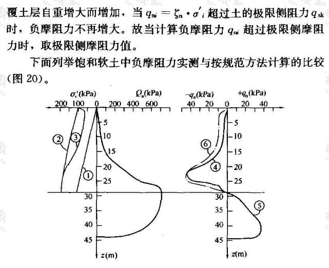 采用有效应力法计算负摩阻力图