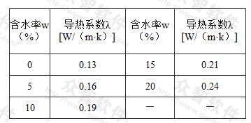 加气混凝土导热系数与含水率的关系
