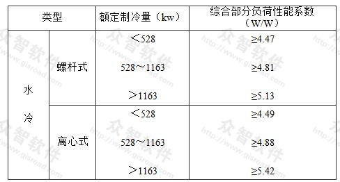 冷水(热泵)机组综合台部分负荷性能系数