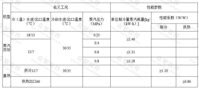 溴化锂吸收式机组性能参数