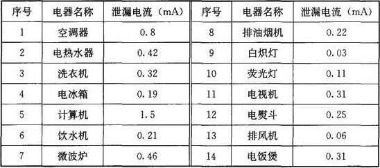 表2 常用电器正常泄漏电流参考值
