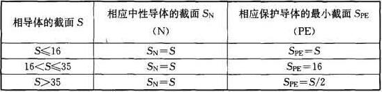 中性导体和保护导体截面的选择(mm2)