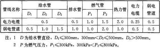 各类地下管线之间最小水平净距(m)