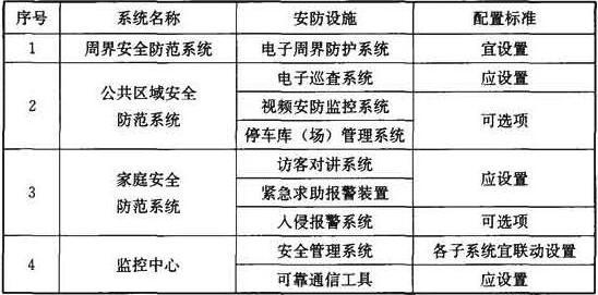 表14.3.2 住宅建筑安全技术防范系统配置标准