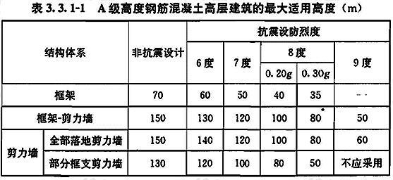 A级高度钢筋混凝土高层建筑的最大适用高度(m)