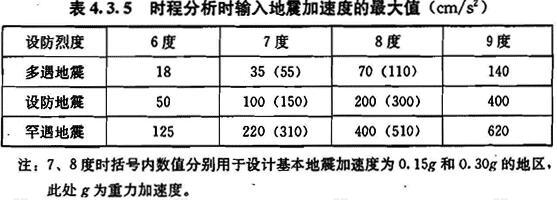 时程分析时输入地震加速度的最大值(cm/s2)