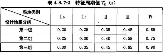 特征周期值Tg(s)