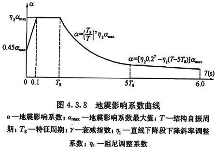 地震影响系数曲线
