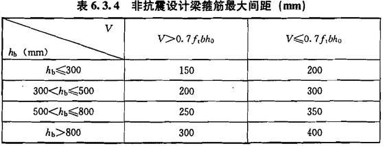 非抗震设计梁箍筋最大间距(mm)