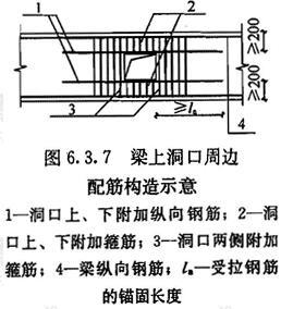 梁上洞口周边配钢筋构造示意