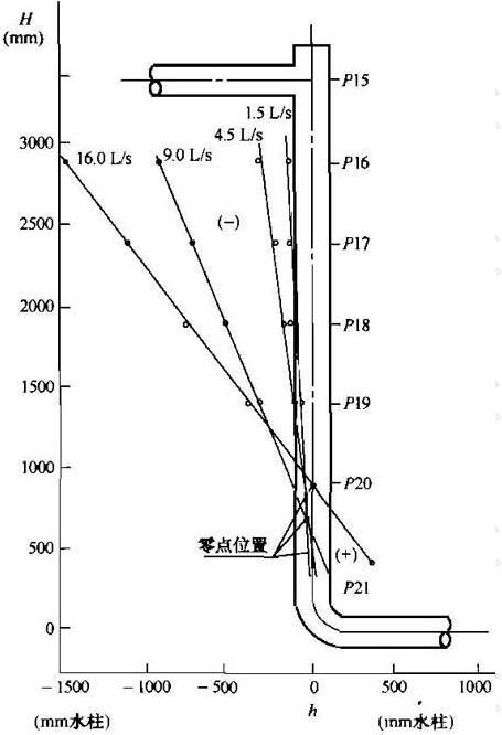 图7 立管压力分布曲线