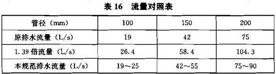 表16 流量对照表