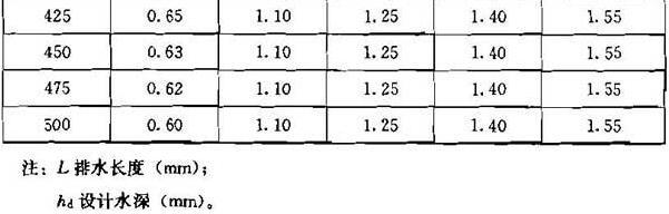 表5.2.6 平底或有坡度坡向出水口的长沟容量系数