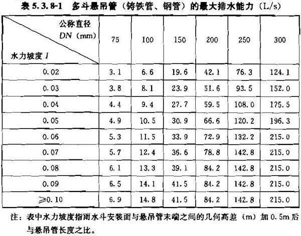 表5.3.8-1 多斗悬吊管(铸铁管、钢管)的最大排水能力(L/s)