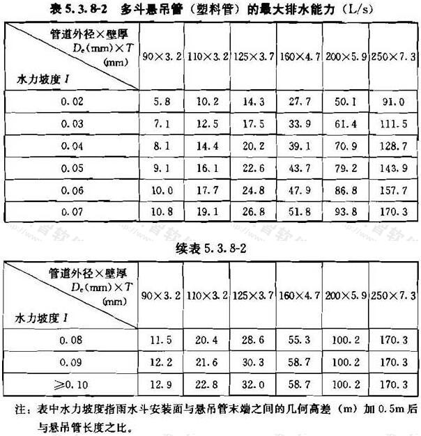 表5.3.8-2 多斗悬吊管(塑料管)的最大排水能力(L/s)