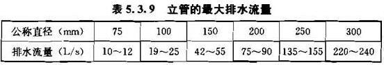 表5.3.9 立管的最大排水流量