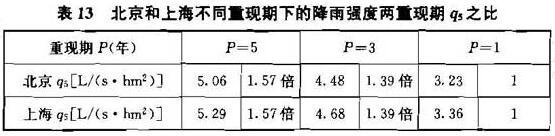 表13 北京和上海不同重现期下的降雨强度两重现期q5之比