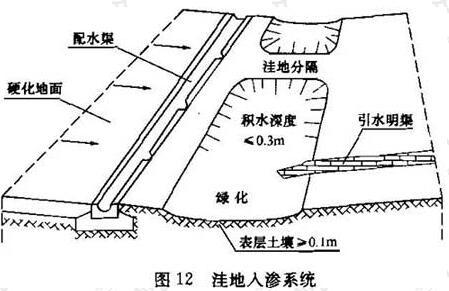 图12 洼地入渗系统