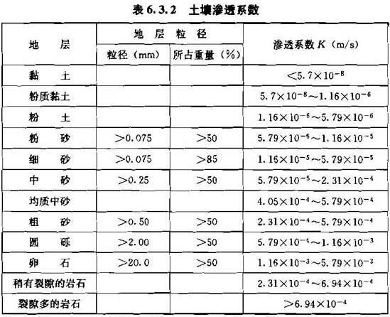 表6.3.2 土壤渗透系数