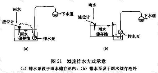 图21 溢流排水方式示意