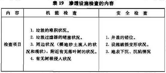 表19 渗透设施检查的内容