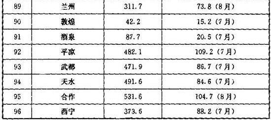 续表A.0.2 全国各大城市降雨量资料