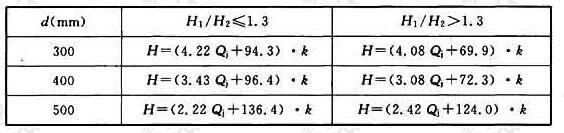 表4.8.2C 槽堰结合式井的槽堰总高计算表