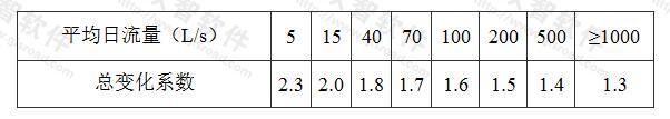表3.1.3 综合生活污水量总变化系数