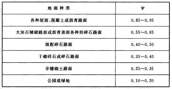 表3.2.2-1 径流系数