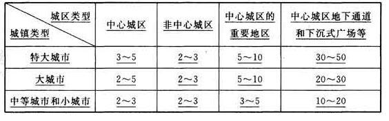 表3.2.4 雨水管渠设计重现期(年)