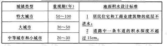 表3.2.4B 内涝防治设计重现期