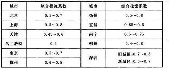 表1 国内一些地区采用的综合径流系数