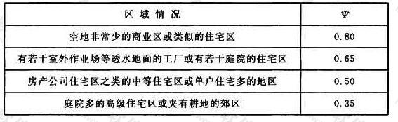 表2 《日本下水道设计指南》推荐的综合径流系数