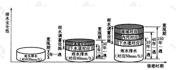 图1 不同设计重现期标准的综合应对措施(鹤见川地区)