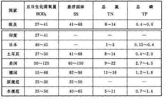 表5 一些国家的水质指标比较[g/(人·d)]