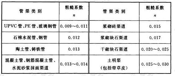 表4.2.3 排水管渠粗糙系数