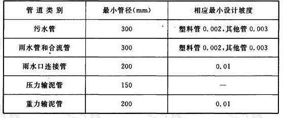 表4.2.10 最小管径与相应最小设计坡度