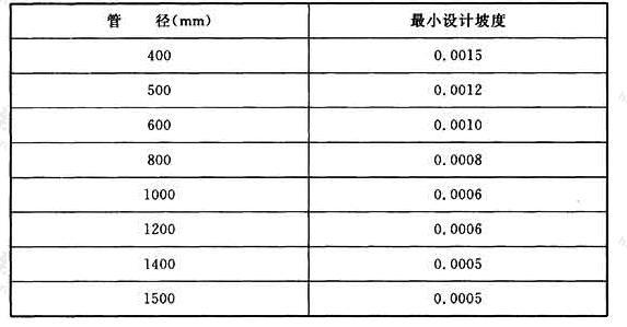 表7 常用管径的最小设计坡度(钢筋混凝土管非满流)
