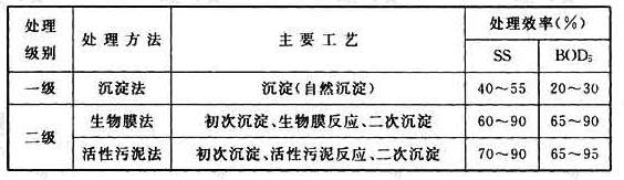 表6.2.2 污水处理厂的处理效率